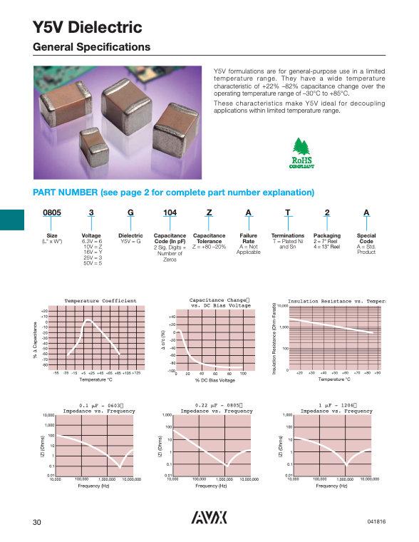 AVX Y5V Series MLC Capacitors