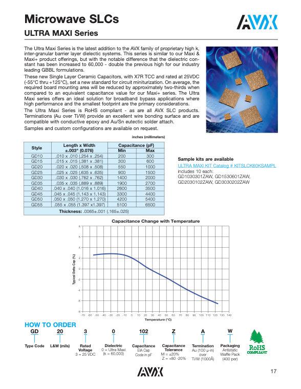 AVX GD Series Single Layer Ceramic Capacitors