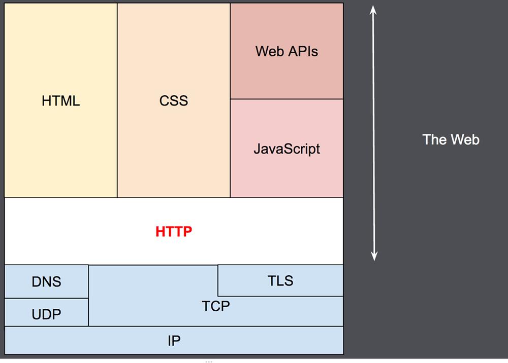 HTTP và các lớp của nó (Ngăn xếp TCP / IP)
