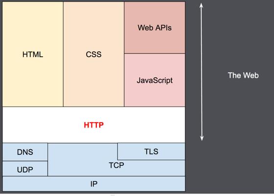 HTTP 3-Cuộc cách mạng của HTTP
