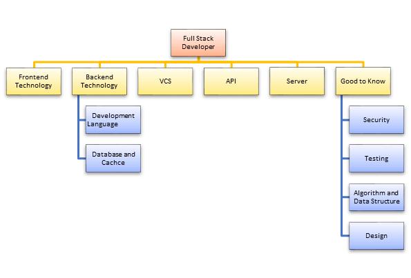 Những kỹ năng làm nên một Full Stack Developer