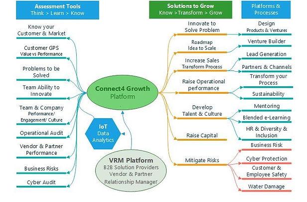 C4G platform V5 overview.vsdx.jpg