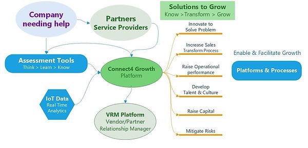 C4G platform V3 intro.jpg