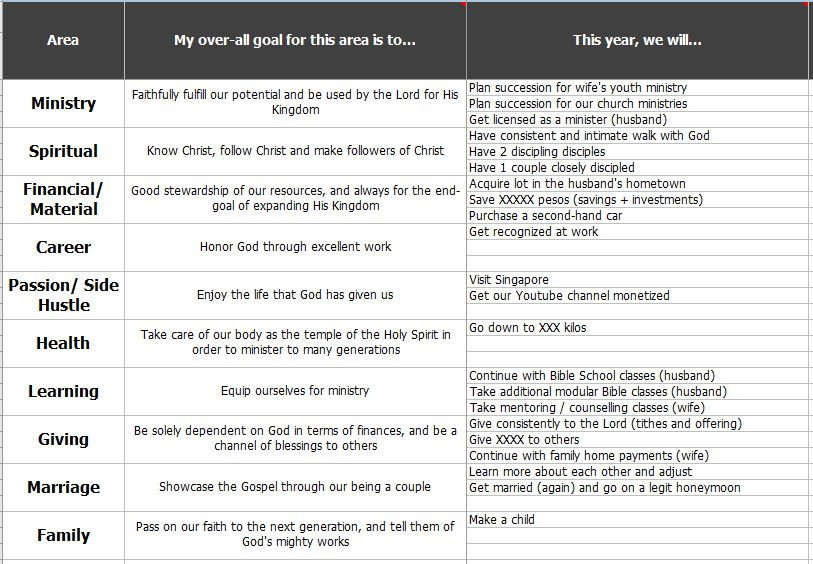 Goal Setting for Couples   Worksheet & Examples