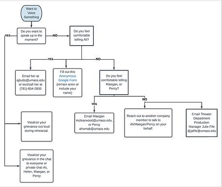 communication/grievances flow chart