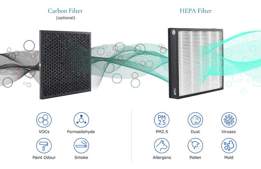 sqair-hepa-carbon-filter-pollutants.jpg