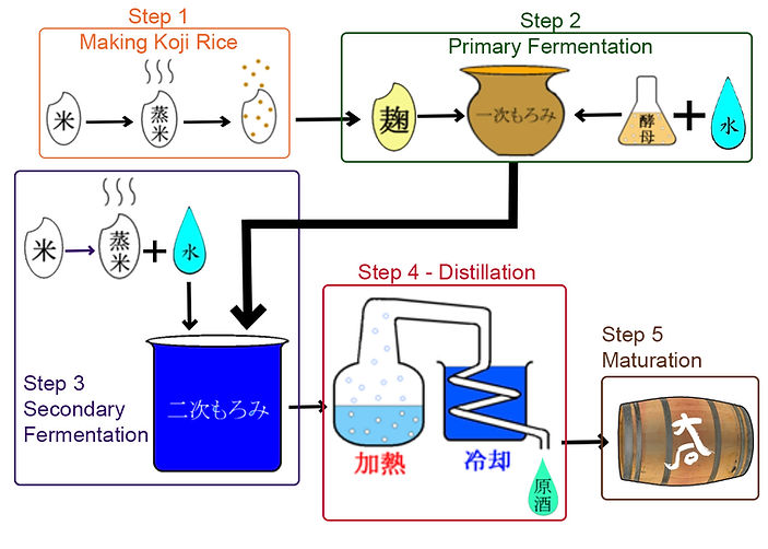Ohishi Production process pic.jpg