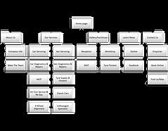 Path Marketing - web development