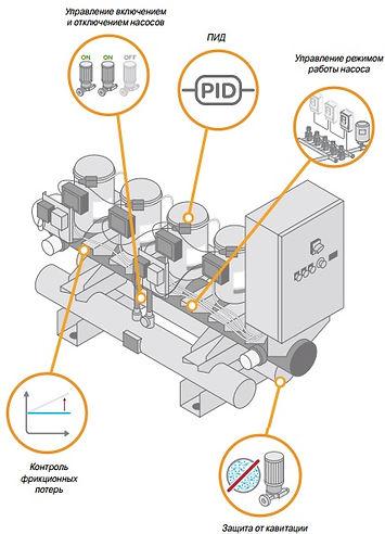 автоматика для насосной станции