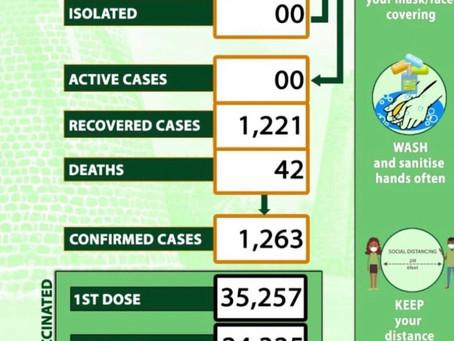 Zero Covid Cases