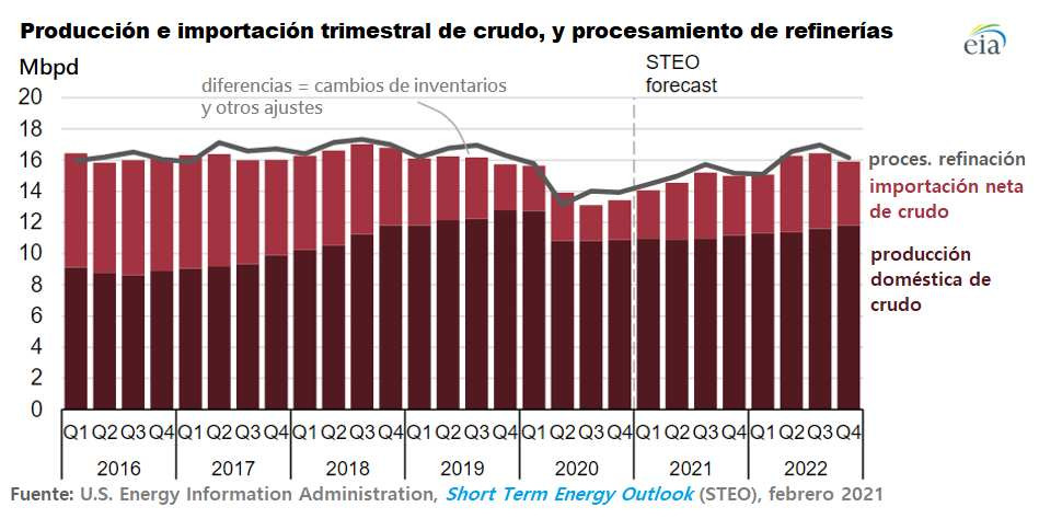 Producción e importación trimestral de crudo y procesamiento de refinerías.