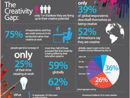 Globalt hul i kreativiteten
