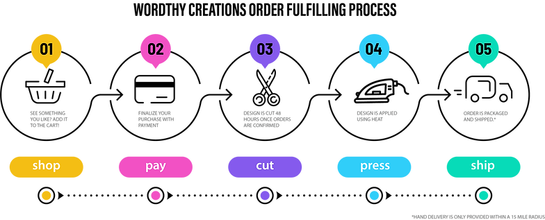 order_process_graphic.png