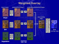 esign Geodesign Planning Methods Geo-Spatial Weighted Overlay
