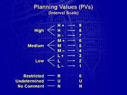 esign Geodesign Planning Methods Geo-Spatial Values Scale