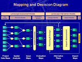 Mapping and Decision (MAD) Diagram
