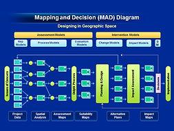 Design Geodesign Planning Methods Geo-Spatial MAD Diagram