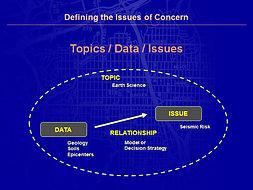 Design Geodesign Planning Methods Geo-Spatial Issues