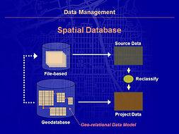 esign Geodesign Planning Methods Geo-Spatial Database