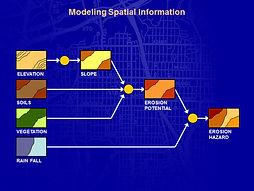 esign Geodesign Planning Methods Geo-Spatial Geoprocessing Model