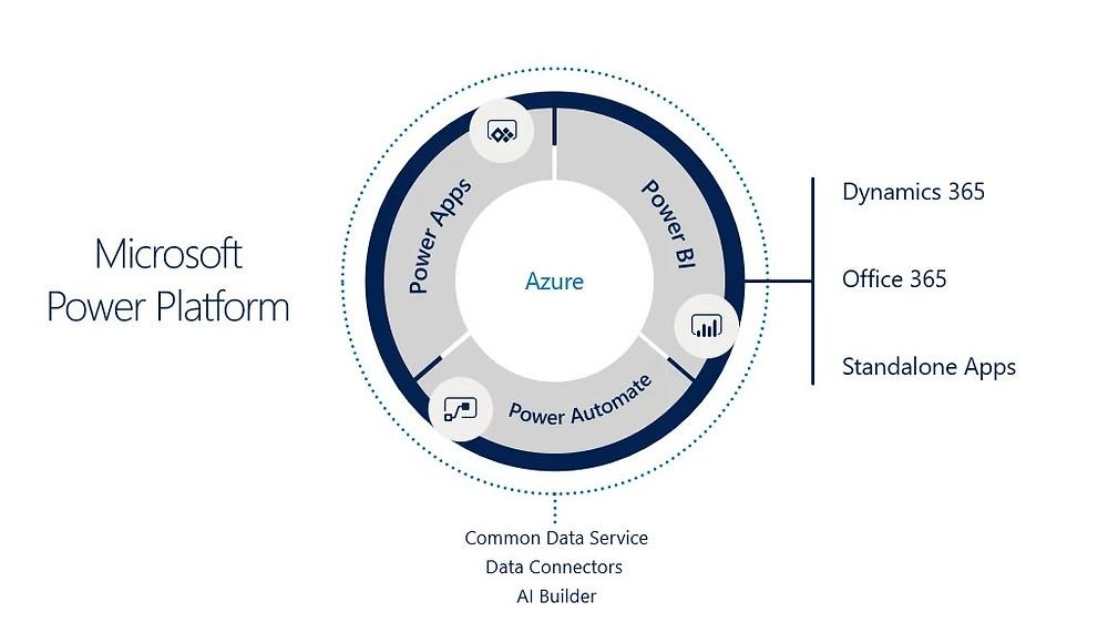 Power Platform és szolgáltatás oldali újdonságok