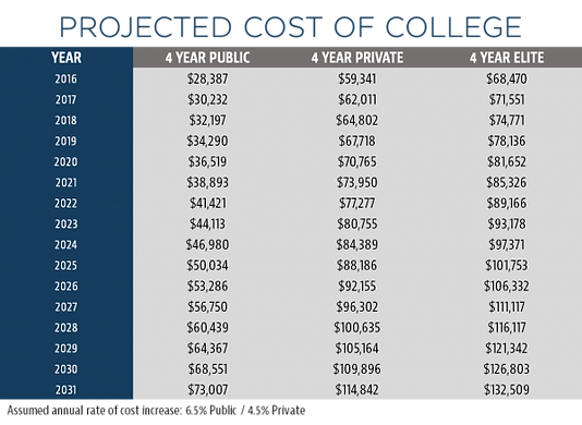 Projected Cost of College, College Planning, LAAM Partners Group, Forbes