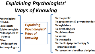 2018 Presidential Theme: Explanations of Psychologists' Ways of Knowing
