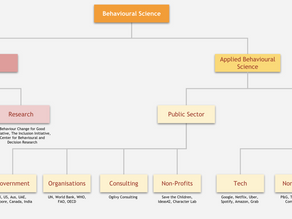 A Guide to Career Paths in Behavioral Science