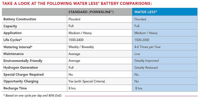 WL Battery Comparison Chart.jpg