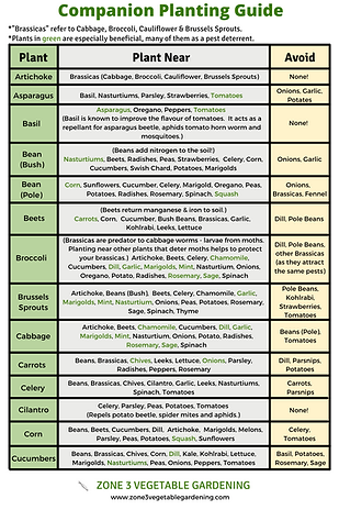 Printable Companion Planting Guide by Zo