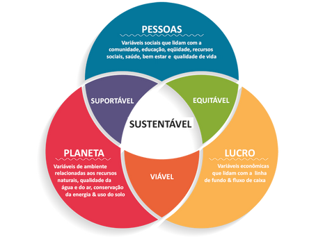 Sustentabilidade corporativa: como sua empresa impacta?