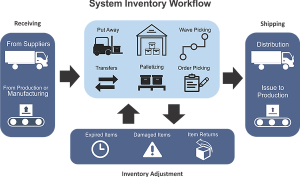 wdcsapp -- System-Inventory-Flow4.png