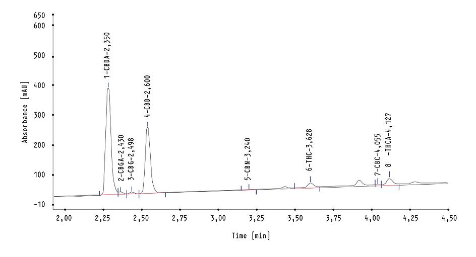 CHINMGAZA CBD-graph.png