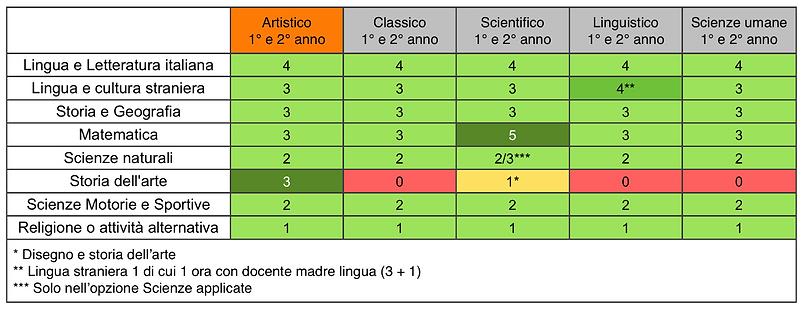 tabella oraria settimanale delle materie comuni del biennio