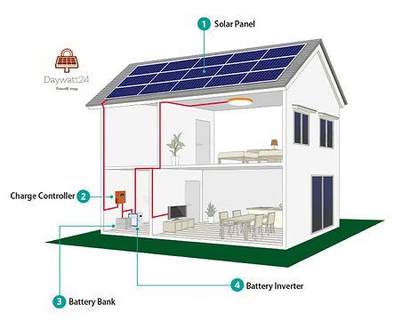 daywatt24 solar home application_0012.jp