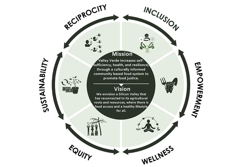 Values Diagram.png