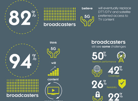 82% of broadcasters predict 5G will replace satellites for TV access