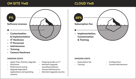 On-site v. Cloud