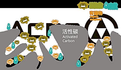 活性碳,吸附後示意圖,巨鑫,activated carbon