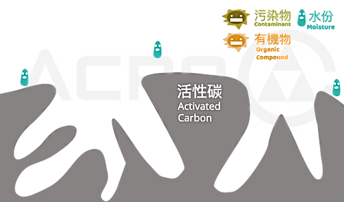 活性碳,吸附示意圖,巨鑫,再生,activated carbon,reactivation