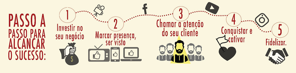 Infográfico sobre a importância dos vídeos na internet
