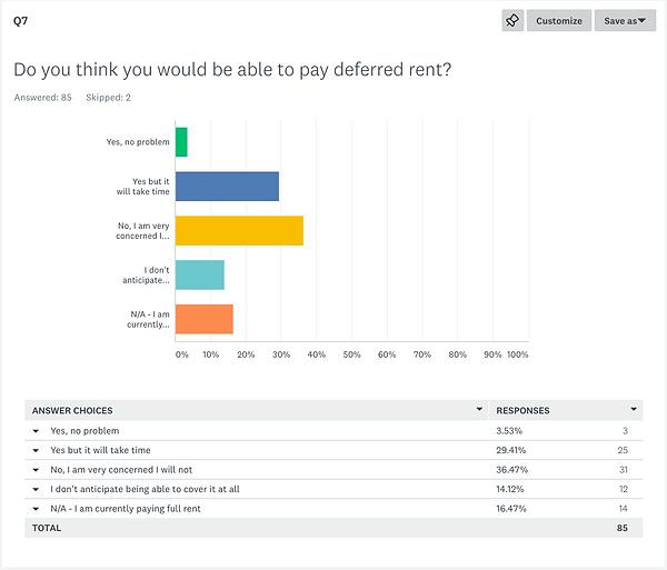 GIBCA COVID Survey Q7.png