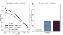 Building a Recommender System to Improve Employment Outcomes in Portugal