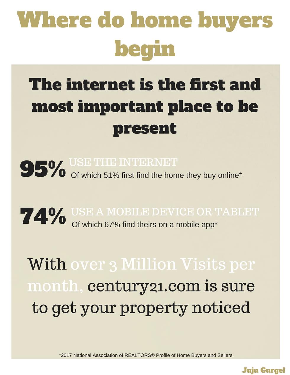 where do homebuyers begin