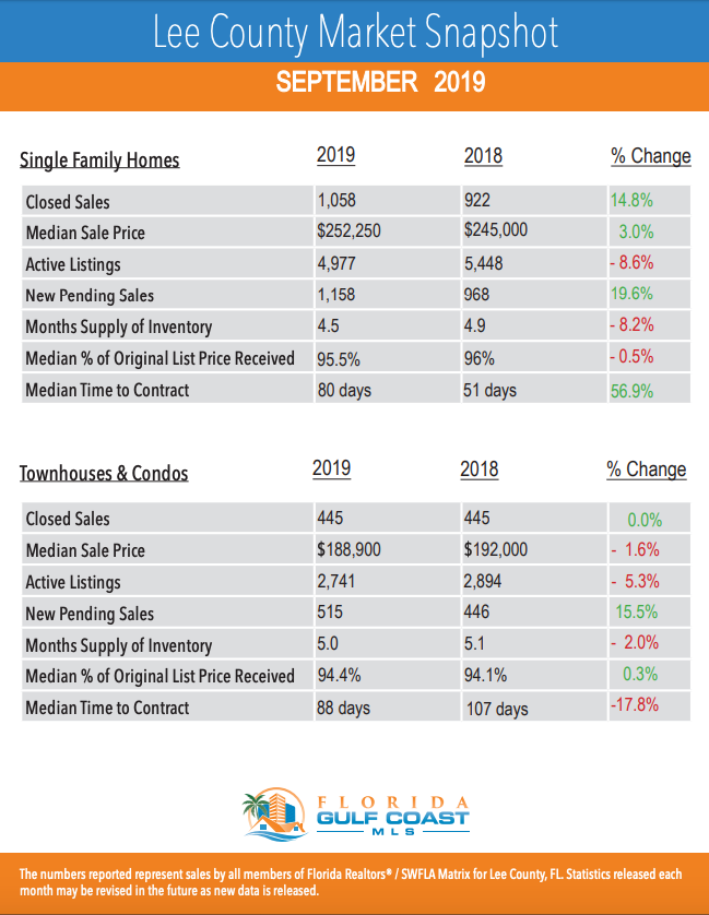Lee county market snapshot September 2019