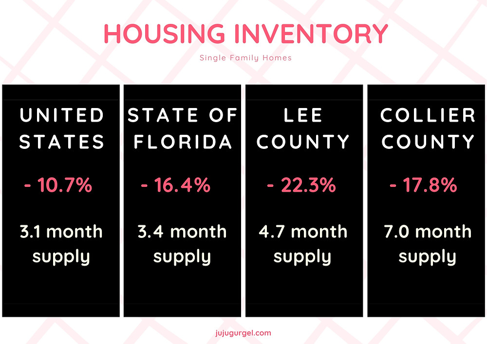 Housing Inventory for single family homes in January 2020