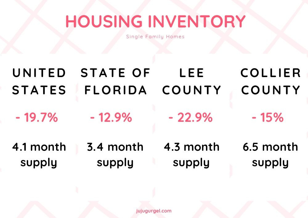 housing inventory for single family homes in april 2020