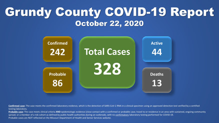 Grundy County COVID-19 Update (10.23.20)