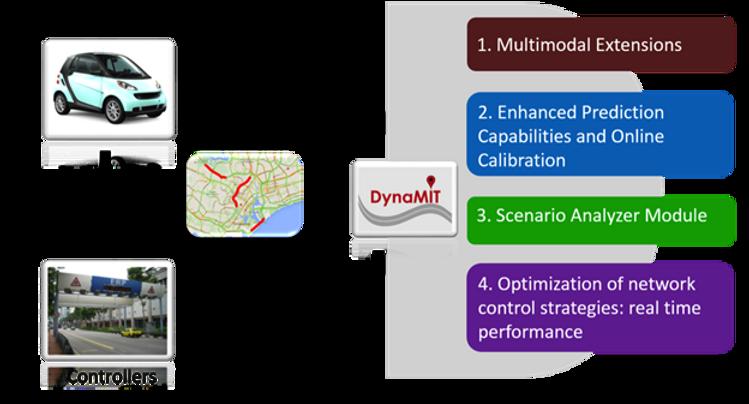 DynaMIT 2.0.png