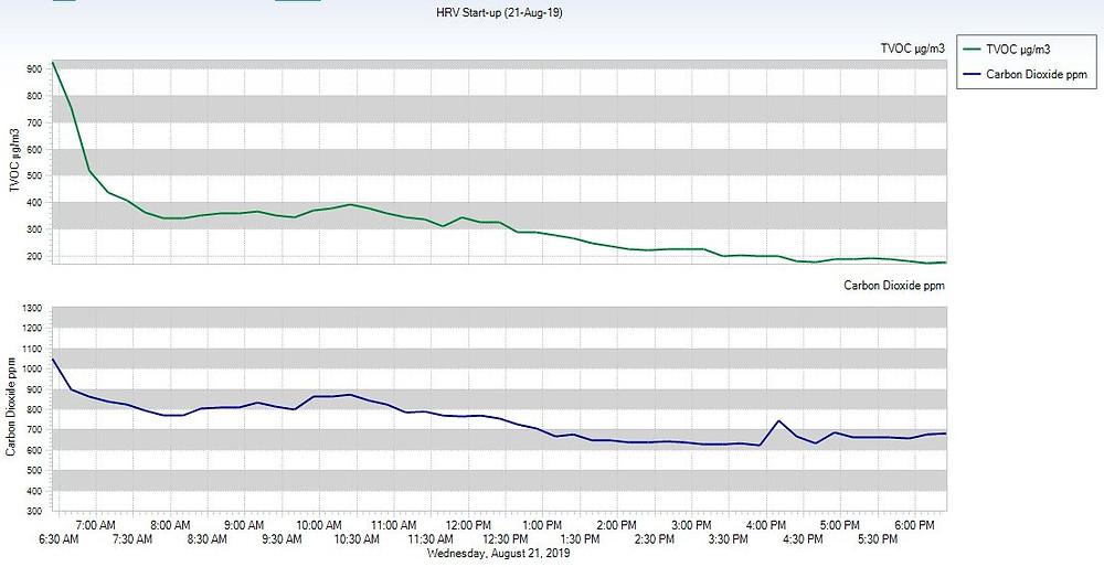 VOC, TVOC, CO2, Indoor, Air, Quality, HRV